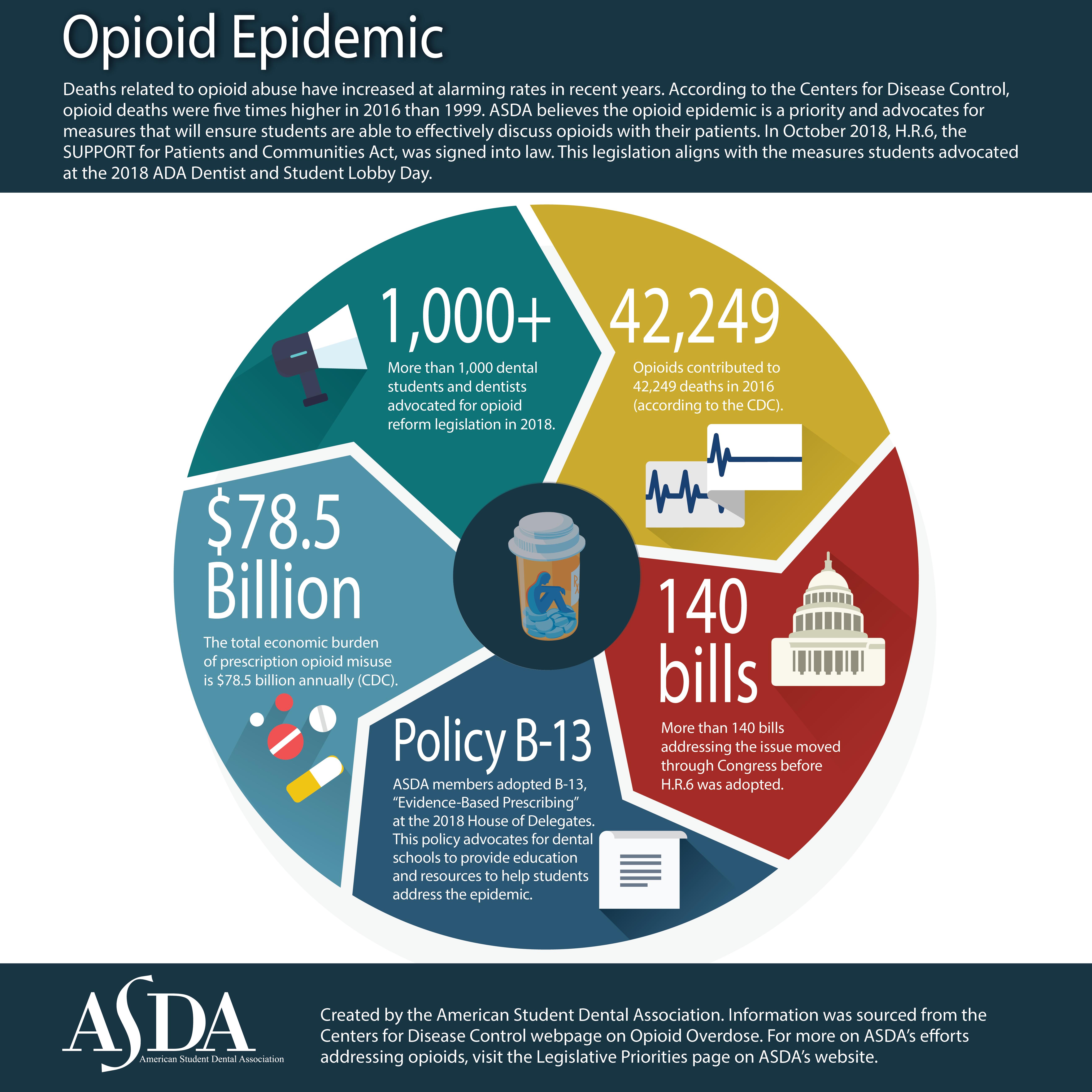 Opioids | ASDA