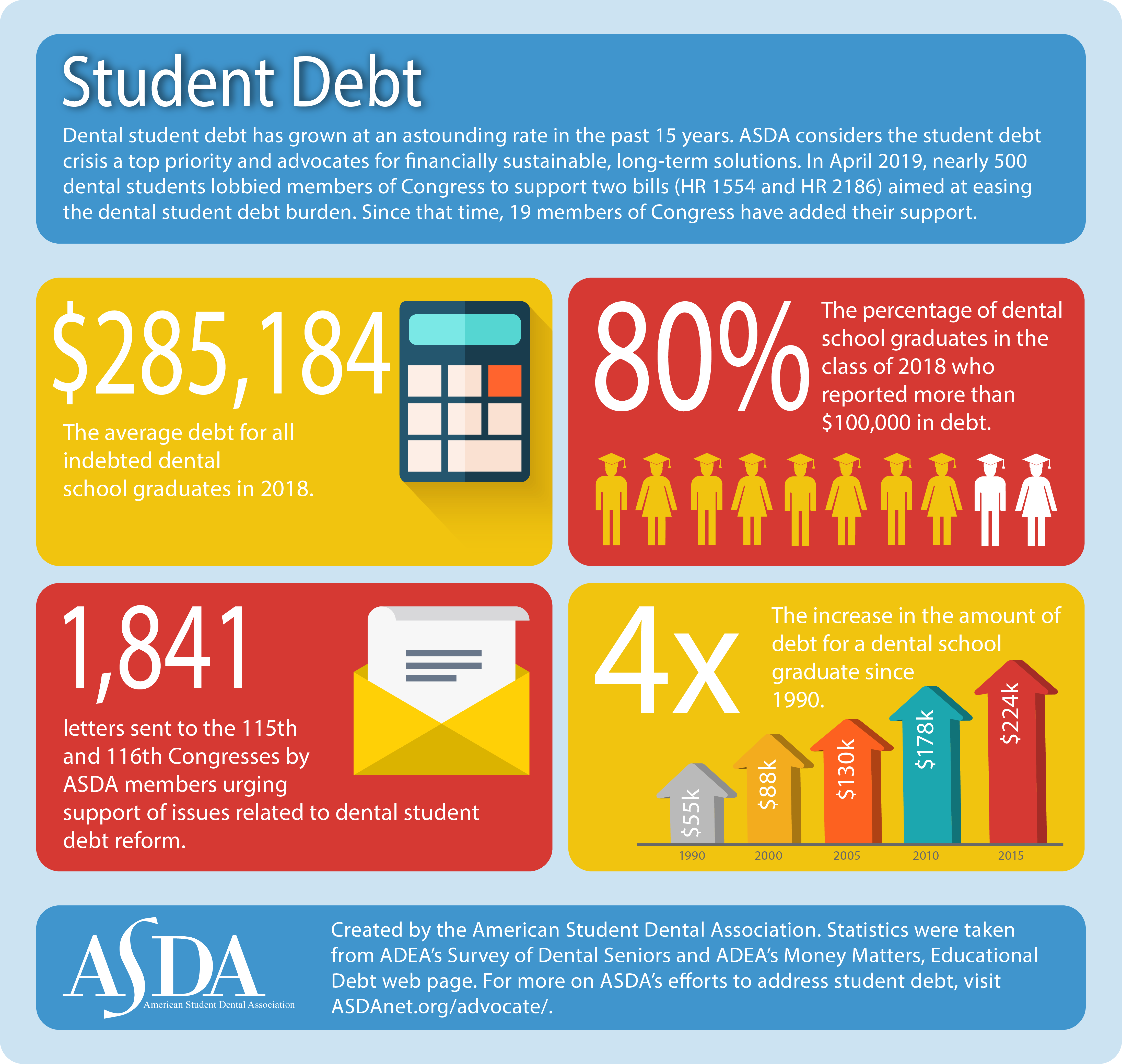 Written Off?: The Student Loan Debt Crisis for Higher Educators