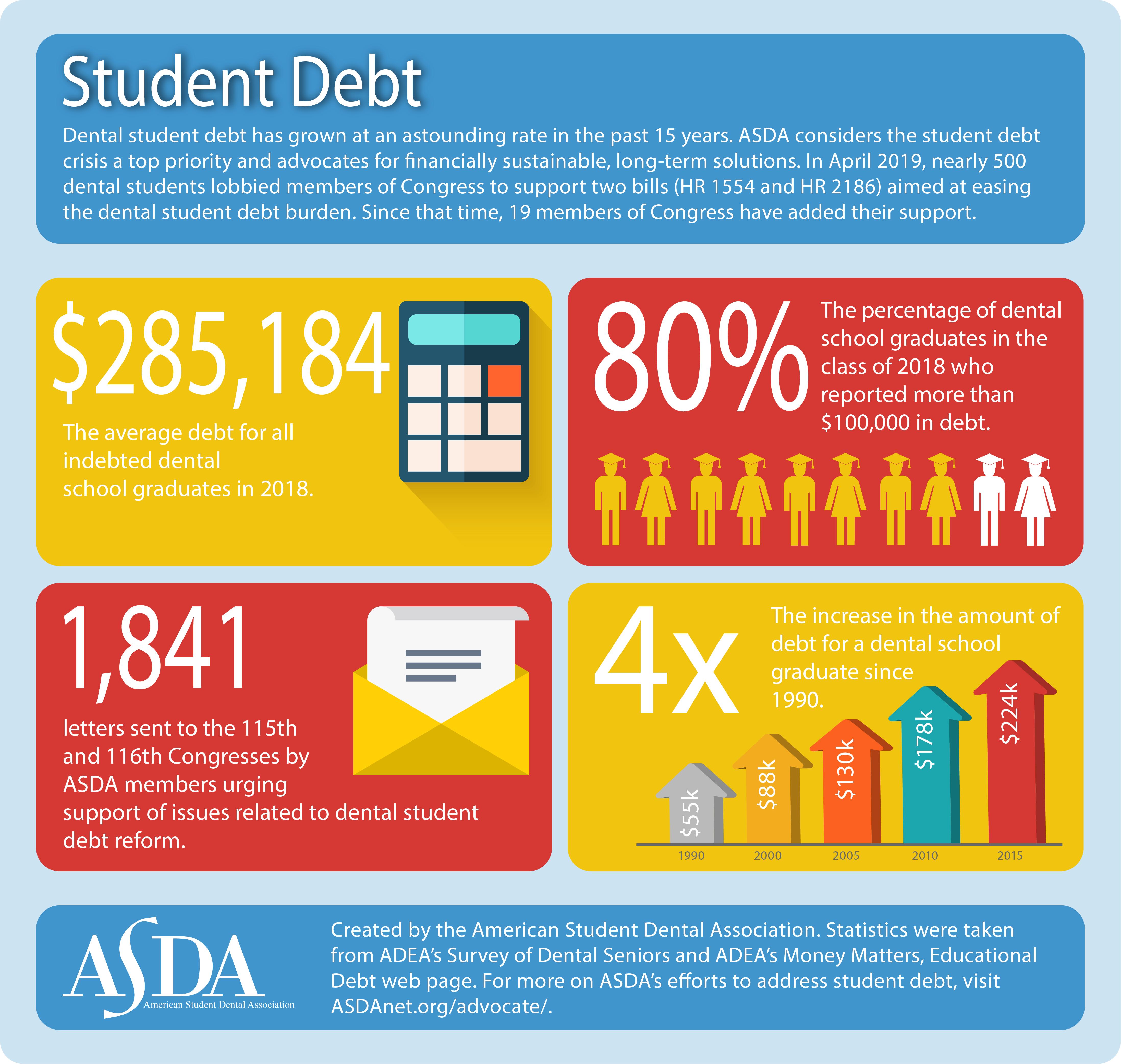 studentdebt_infographic_12 12 17_web